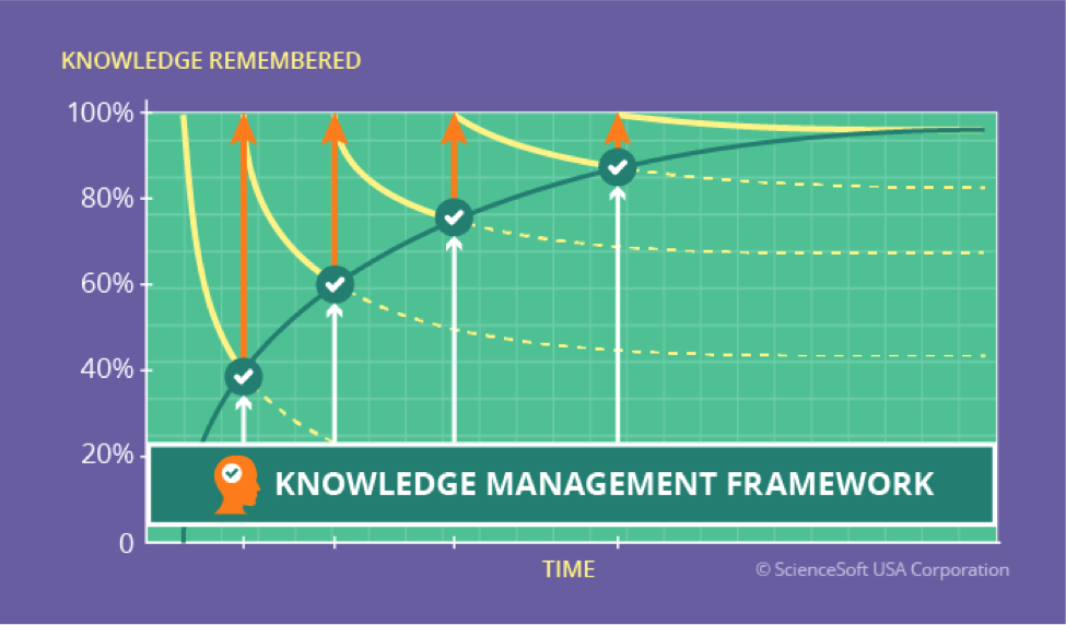 can knowledge management systems help pfizer The base structures of a viable knowledge management system should consist of a knowledge repository, knowledge contribution and collection processes, knowledge retrieval systems, a knowledge directory and content management.